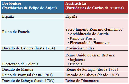 Contrincantes de la guerra de sucesión española