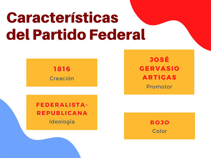 Características del Partido Federal de Argentina