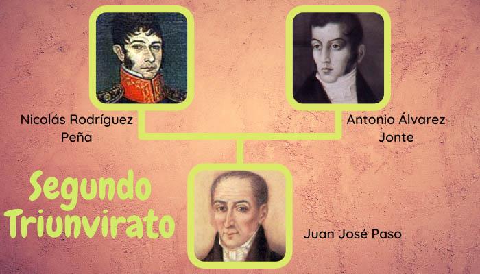 Segundo Triunvirato de Argentina